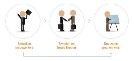 Investeren in de duurzame inzetbaarheid van je medewerkers is nodig om flexibel te blijven